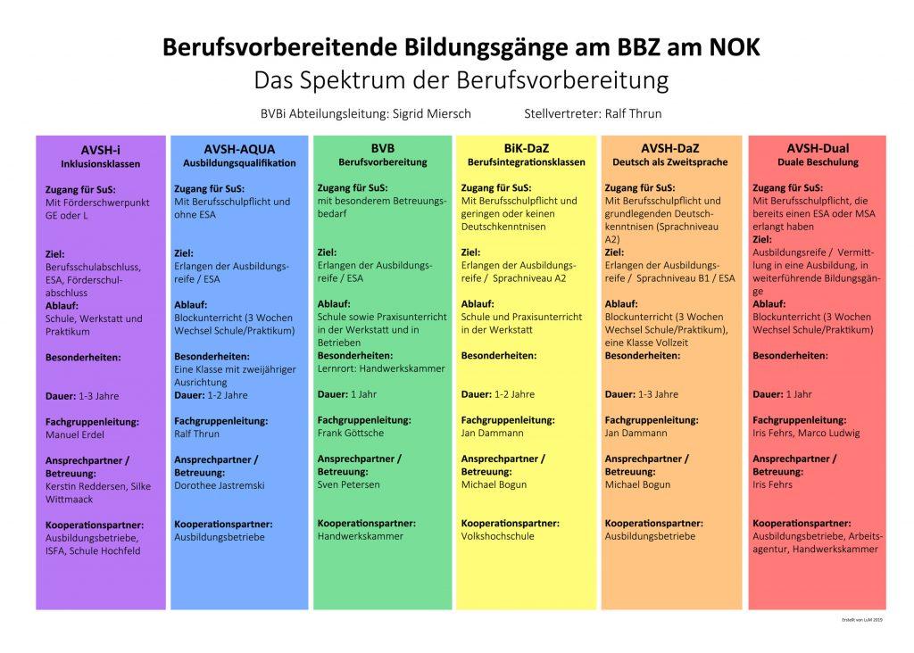 Organigramm der Berufsvorbereitenden Bildungsgänge